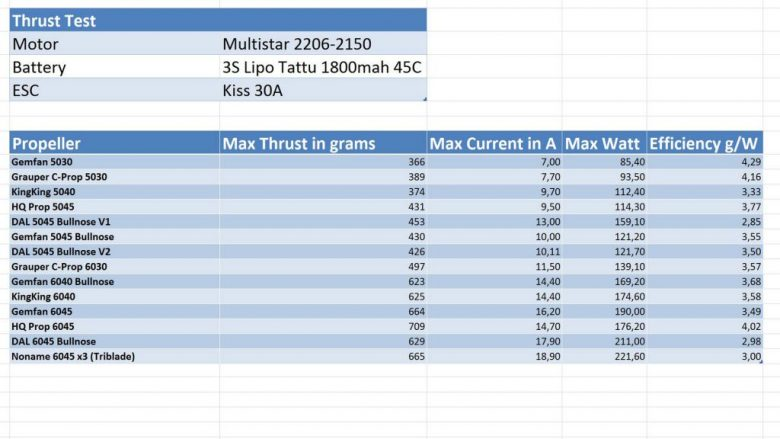 Multistar an 3S Testergebnis