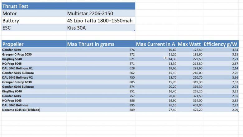 Multistar an 4S Testergebnis