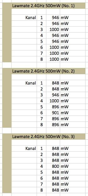 Lawmate 2.4 Ghz 500 mW Leistungstabelle