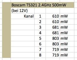 Boscam TS321 2.4 Ghz 500mW Leistungstabelle