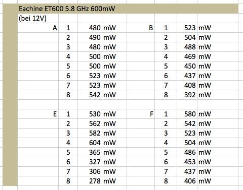 Eachine ET600 5.8 Ghz 600mW Leistungstabelle