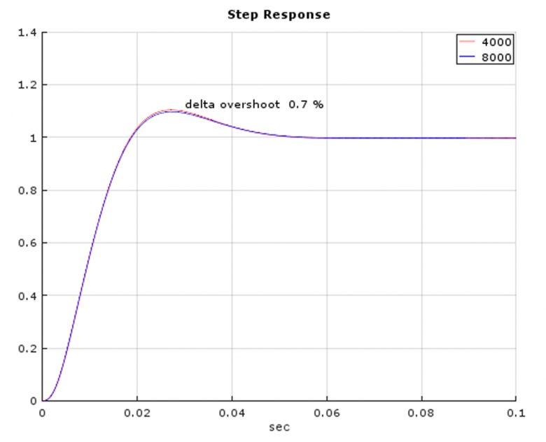 Delta zwischen 4kHz und 8kHz nur 0.7%